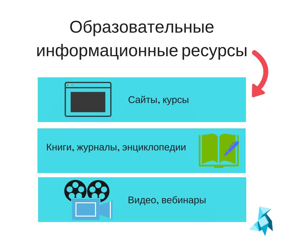 Образовательные информационные ресурсы виды