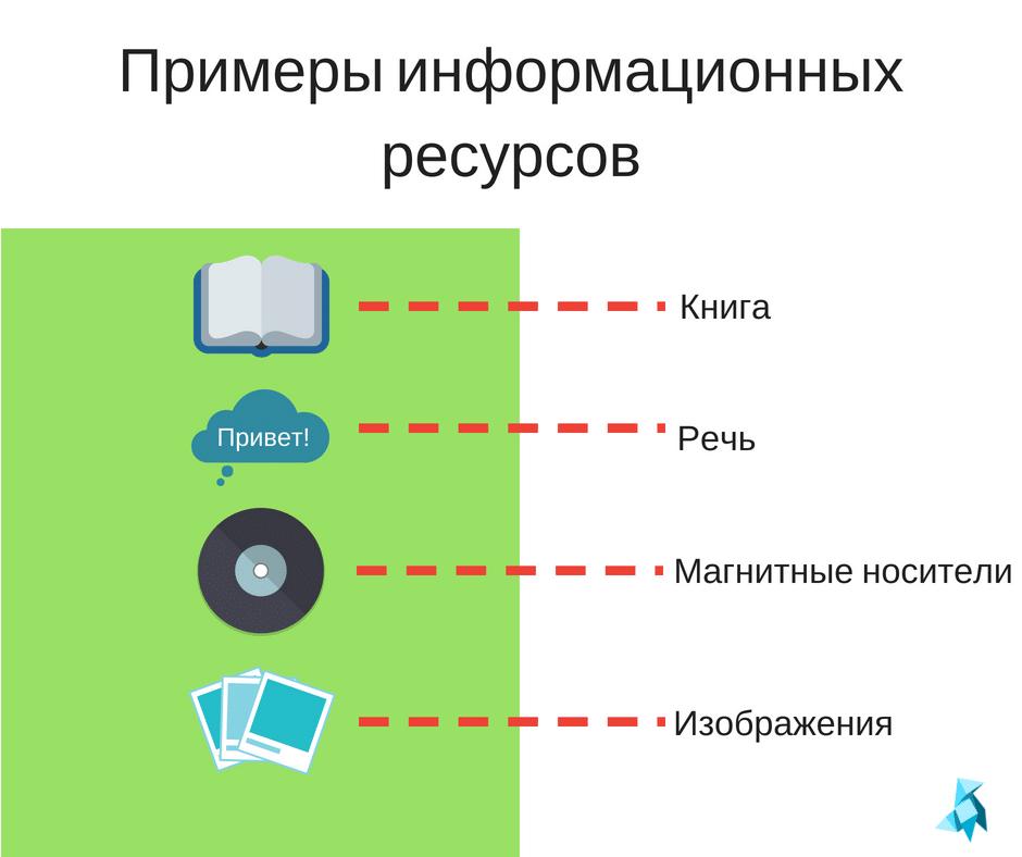 Примеры информационных ресурсов