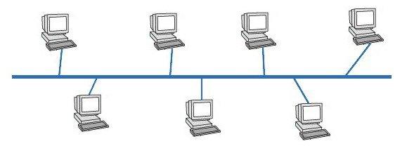 Топология сети общая шина