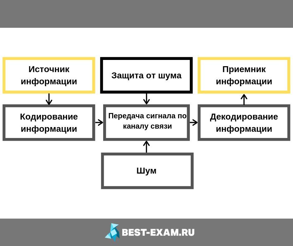 Кодирование и декодирование информационных сообщений с помощью сигналов схема картинка best-exam