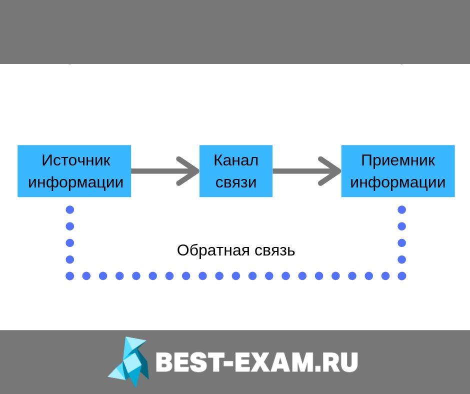 Передача информации картинка схема best-exam