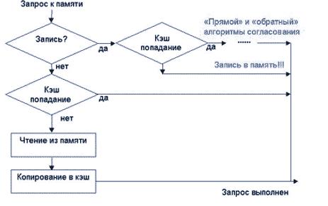 Алгоритм действия кэш памяти в операционной системе