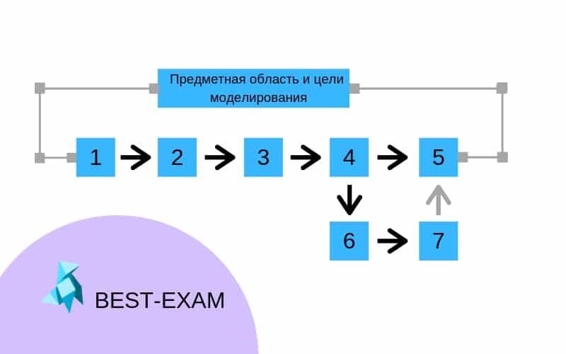 Технологическая схема имитационного моделирования