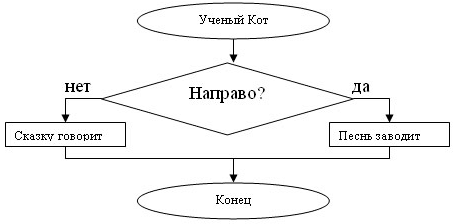 алгоритм картинка