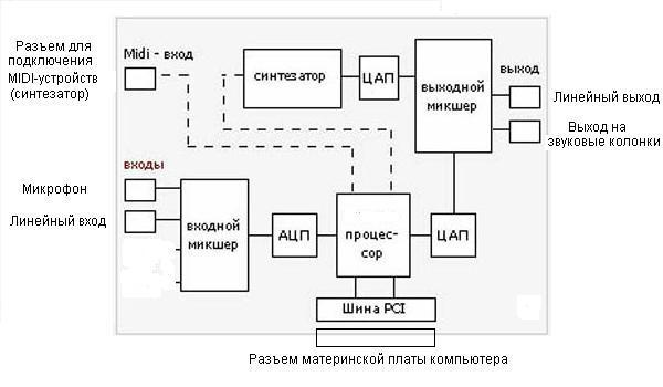 Звуковая система пк