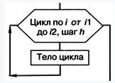 Цикл тело цикла i