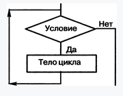 Цикл тело цикла