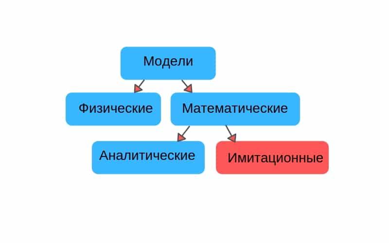 Виды моделей схема картинка