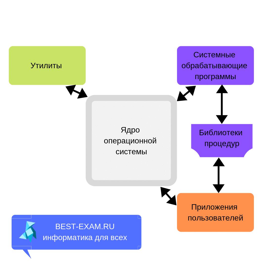 Схема работы монолитного ядра  операционной системы картинка
